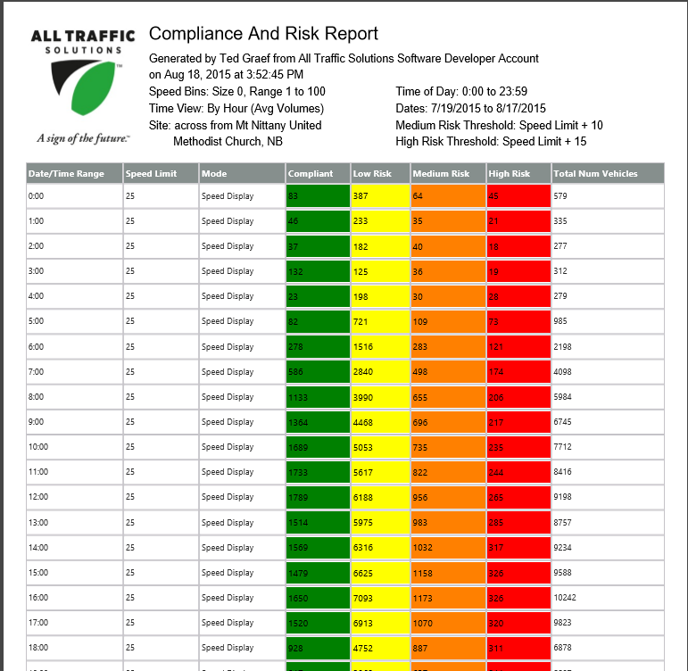 compliance-chart-for-marshall