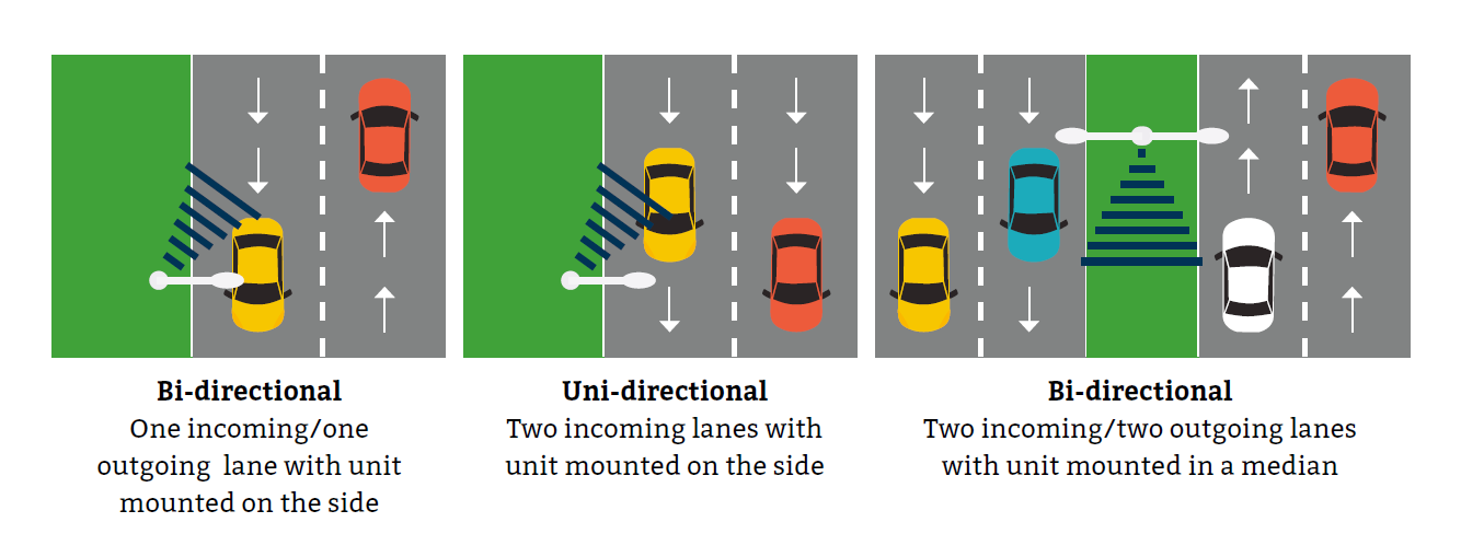 Vehicle count and classification devices should count traffic in multiple lanes and directions.